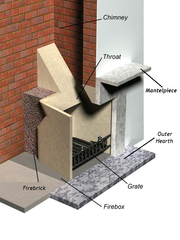 for Anatomy of a chimney