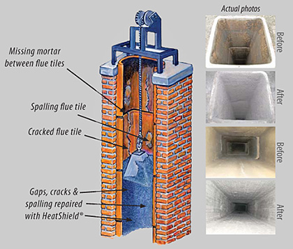 Heatshield 174 Chimney Relining Services Clay Chimney